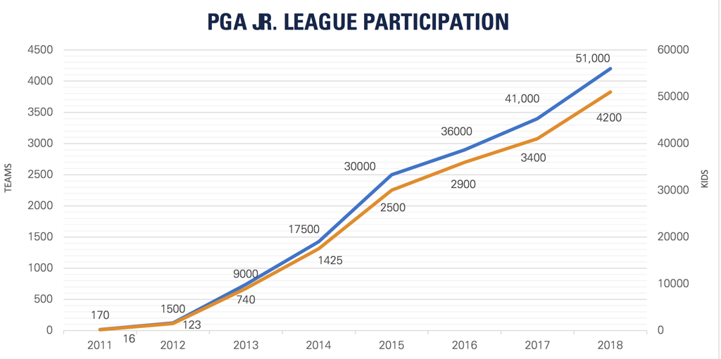 PGA_JL_Participation_Chart_Edited_large.png
