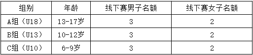 分组及名额.png